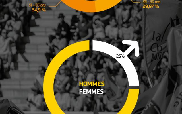 Les abonnés 2017-2018 du Stade Rochelais !